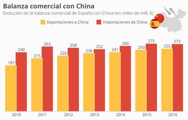 España pasa a ser el quinto país europeo que más invierte en China