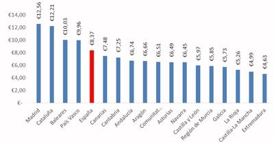 Ranking del precio medio de la vivienda en alquiler más caro por CC.AA
