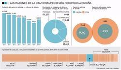 ¿Por qué Trump es el mejor aliado de España en Defensa?