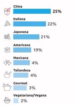 Tipos de comida favoritos por los usuarios