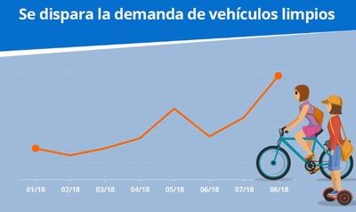 La demanda de bicicletas y patinetes se ha triplicado en España desde enero de 2018