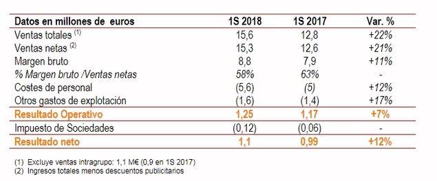 El beneficio de Antevenio crece un 12% en la primera mitad de 2018
