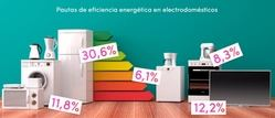 Diez consejos para un uso racional de la energía en el hogar