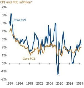 Gráfico: La inflación aún se mantiene moderada (Fuente: Bloomberg, datos a 30 de septiembre de 2018)