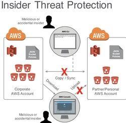 Netskope fortalece las capacidades de seguridad para Amazon Web Services