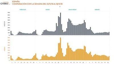 España es el quinto país con más crecimiento de ventas durante el Black Friday
