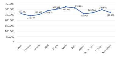Volumen de vacantes de empleo por meses en 2018