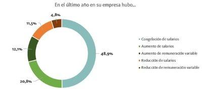 El 59.7% de las empresas cree que en 2025 se habrán recuperado los niveles salariales previos a la crisis