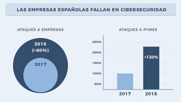 Día Internacional de la Seguridad Informática: la asignatura pendiente de las empresas españolas