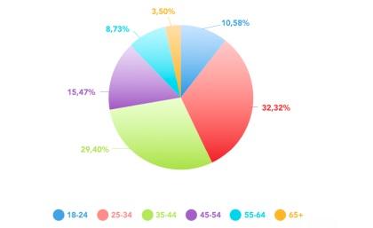 Distribución por edades