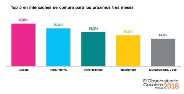 Mejora la percepción del consumidor español sobre el futuro de la situación general del país