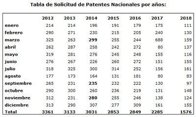 Descienden por décimo año consecutivo las solicitudes de Patentes Nacionales, un 31% respecto el año pasado