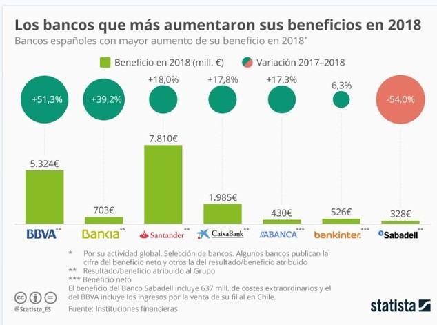 ¿A qué bancos españoles les fue mejor en 2018?