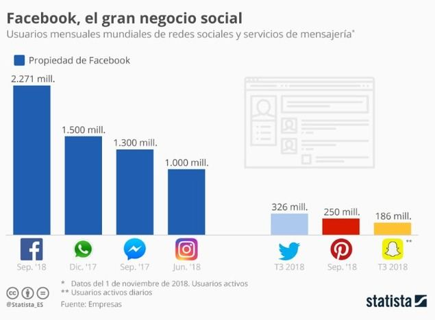 Facebook, hacia el monopolio de la comunicación social