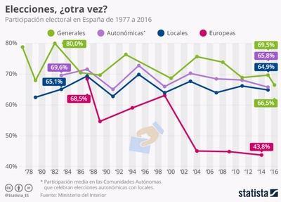 ¿Están los españoles cansados de votar?