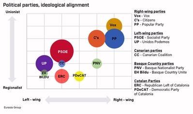 Los dos temas clave de la política en España (Fuente: Eurasia Group)