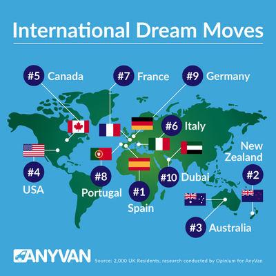 España, el destino soñado para vivir por los ingleses
