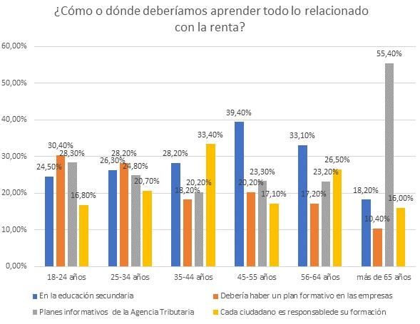 El 56,20% de los españoles tiene dificultades a la hora de hacer la Declaración de la Renta