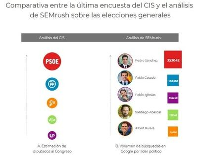 Pedro Sanchez lidera el ranking de políticos más buscados en Google durante el último año