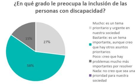 El 75% de los españoles nunca ha tenido un compañero de trabajo con discapacidad