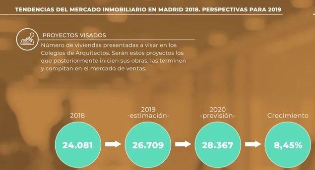 El precio medio del suelo en la Comunidad de Madrid sube un 5.6% este año