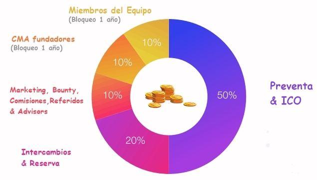 (Imagen adaptada, fuente: cryptomarketads.com/CMA_whitepaper.pdf)
