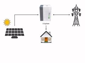 Ecoforest se adelanta a la ley de autoconsumo energético con su gama de Gestores energéticos