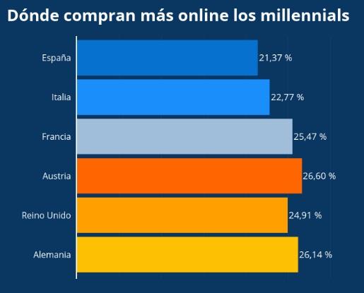 Los millennials españoles, a la cola de la demanda en Europa