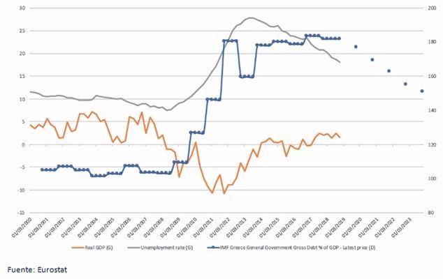 Gráfico: PIB, tasa de desempleo y evolución de la deuda griega (y previsiones a partir de 2018).