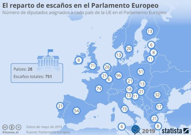 Esta infografía muestra el reparto de escaños en el Parlamento Europeo por países.