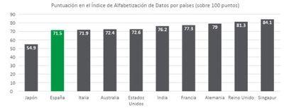 Banca y seguros, el tercer sector mejor preparado para analizar big data