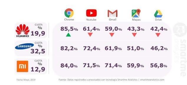 Uso de los principales servicios google en dispositivos Huawei, Samsung y Xiaomi