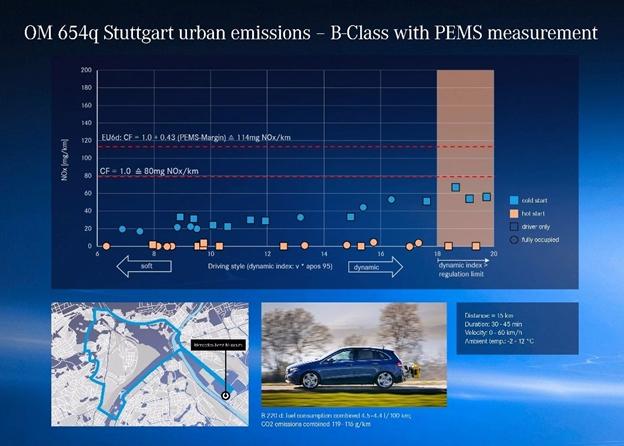 Los nuevos turismos Mercedes-Benz cumplen con el estándar Euro 6d-TEMP, como mínimo