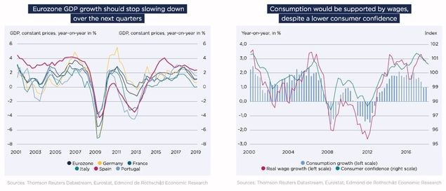 Previsiones para la Eurozona