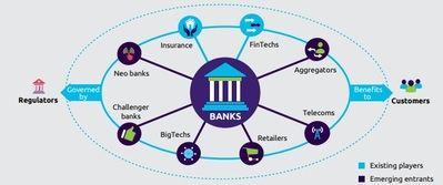 El sector financiero evoluciona hacia un nuevo paradigma: de la «banca abierta» al «Open X»