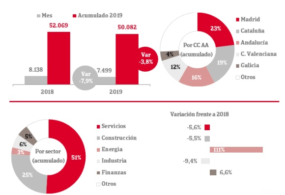 Constituciones de empresas en España