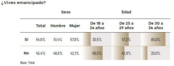 La emancipación de los jóvenes españoles es de las más tardías en Europa