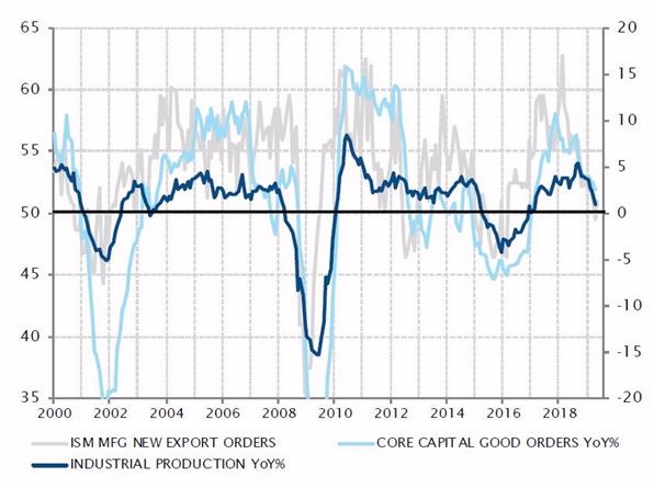 La actividad industrial en EE. UU. se ralentiza ante los obstáculos externos e internos (Fuentes: Factset, SYZ Asset Management. Datos a: 10.06.2019)