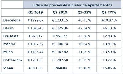 Se nivela el precio de los alquileres en las ciudades europeas