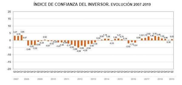 El inversor español recupera confianza y cierto apetito por el riesgo