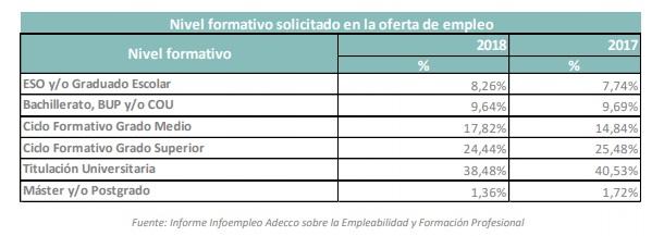 Por primera vez las ofertas que requieren un título de FP (42%) superan a las que demandan un título universitario (38,5%)