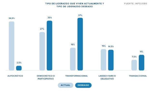 El liderazgo autocrático, el más común en las empresas españolas, es el menos deseado por los trabajadores