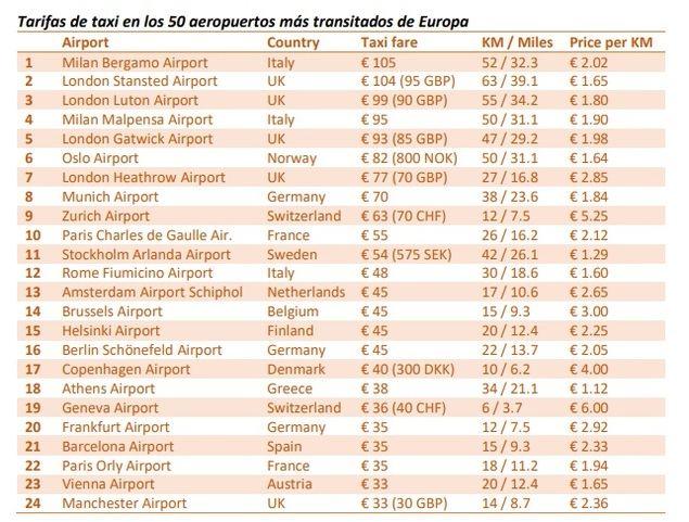 Grandes diferencias de precio en las tarifas de los taxis de los aeropuertos europeos