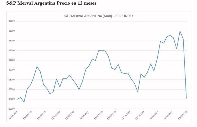 Fuente: Schroders. Datos a 13 de agosto de 2019. S&P Merval cotiza en pesos. Las rentabilidades pasadas no son garantía de rendimientos futuros.