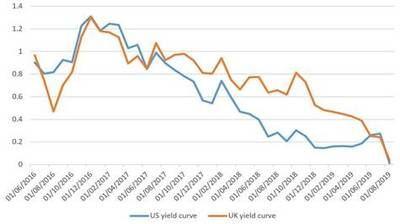 Economía en alerta: las curvas de rendimiento de EE.UU. y Reino Unido, invirtiéndose