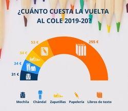 La vuelta al cole, un 11,62 % más cara en 2019