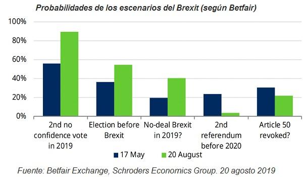 Probable retraso del Brexit hasta marzo de 2020