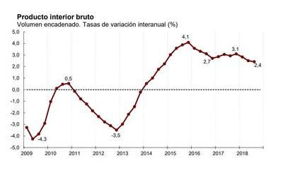 La desaceleración ya es mayor de lo previsto y el INE recorta en 6.000 millones de euros el peso del PIB