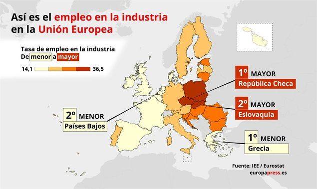 El sector industrial sigue perdiendo peso y ya solo representa el 16% del PIB