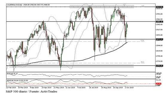 Wall Street extiende tendencia negativa por cuarta semana